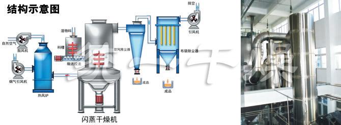 閃蒸干燥機結構示意圖